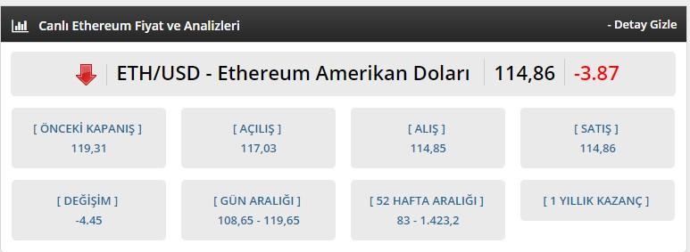 ethusd ethereum fiyatı