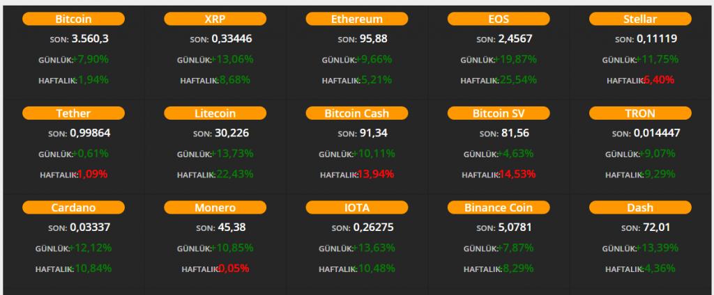 kripto para fiyatları inceleme